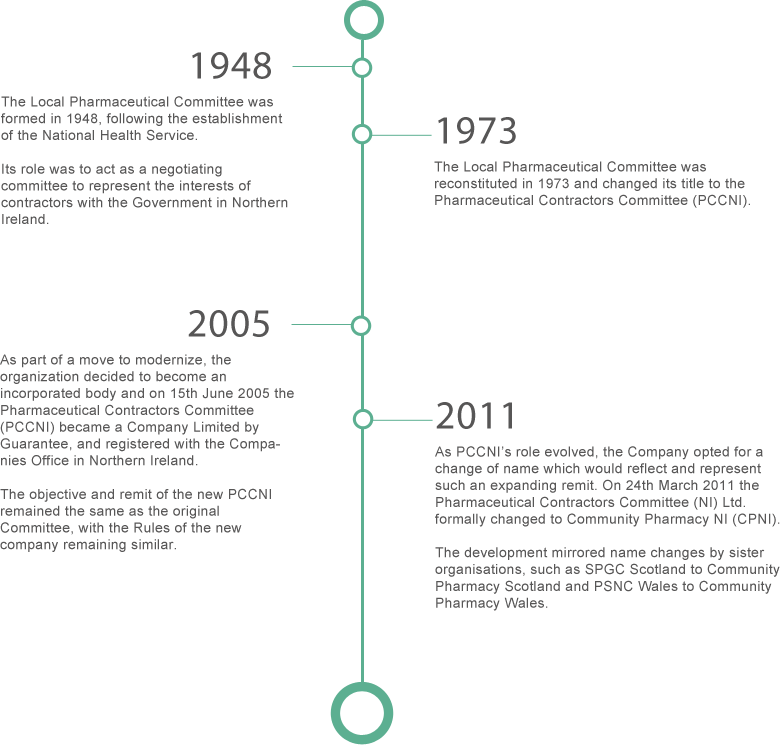 cpni_history_timeline